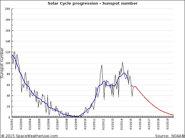 solar_progression